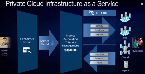 Private Cloud Infrastructure as a Service