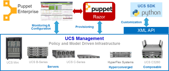 Puppet-UCS_Management_OV