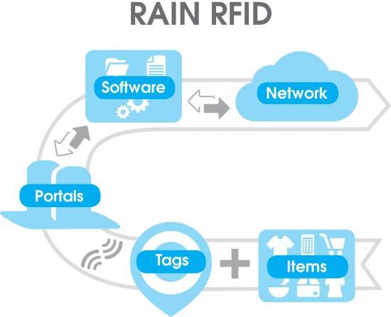 RAIN RFID