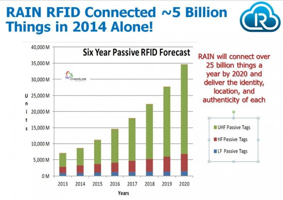 RAIN RFID Connected ~5Billion things in 2014