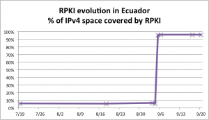 Graph of the RPKI adoption in Ecuador for IPv4 before and after the event. Ecuador is the first country to show near 100% adoption. LACNIC Labs publishes detailed daily statistics.