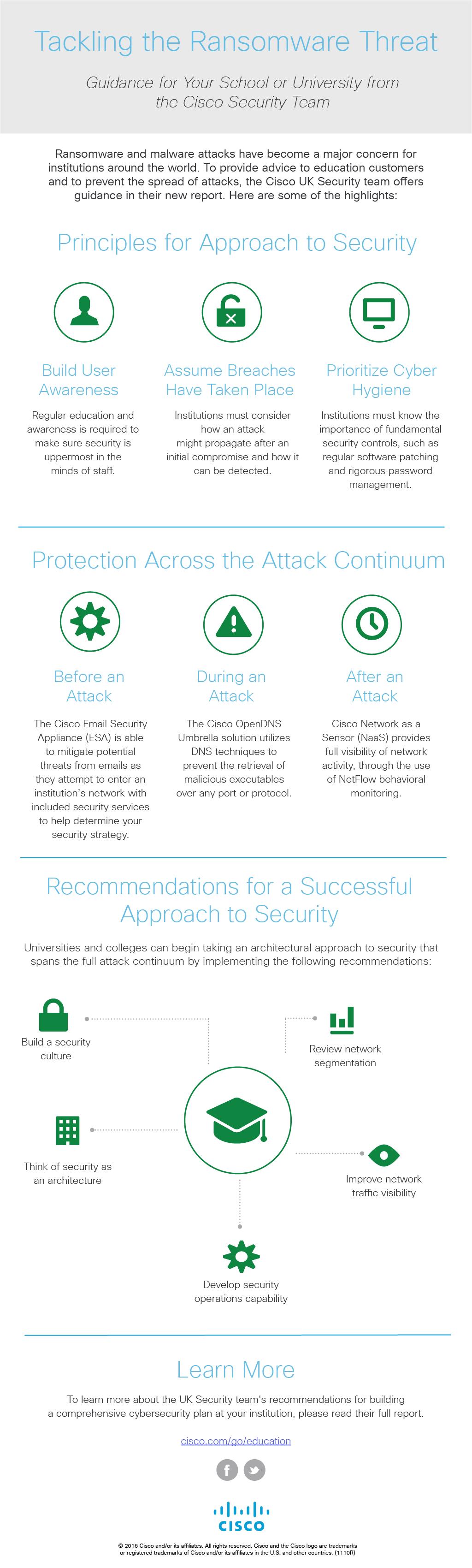 Ransomware&Malware