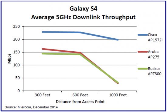 Average 5GHz Downlink Throughput