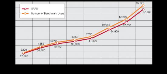 SAP SD Comparison