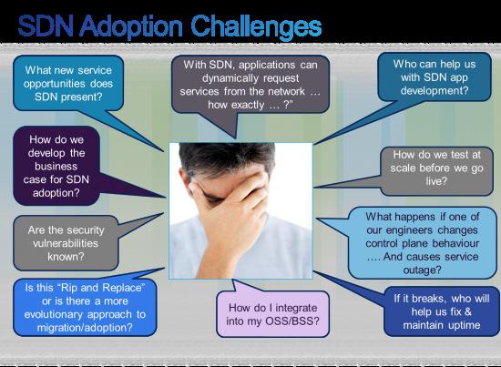 SDN Adoption Challenges