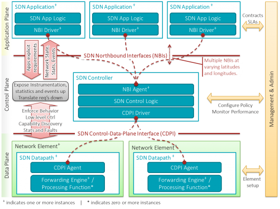 SDN-architecture-overview-transparent
