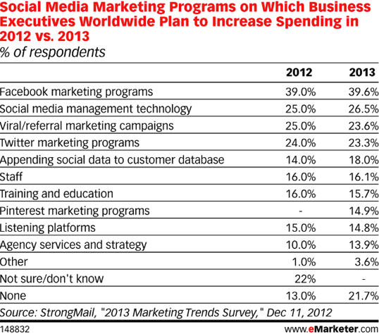 SM Marketing Programs Planned Increase Spend