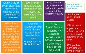 Social Media for Events Statistics