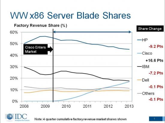 IDC Server Market Share