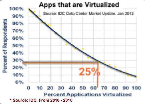 IDC Virtualization Adoption