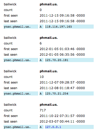 Passive DNS from ISC.org for a subdomain at phmail.us.
