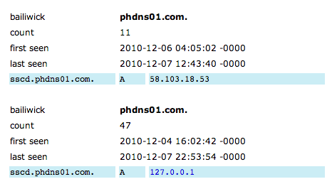 Passive DNS from ISC.org for a subdomain at phdns01.com