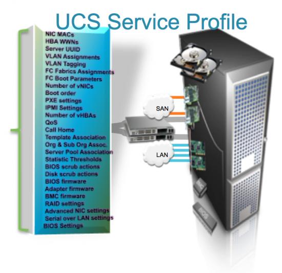 Cisco UCS Service Profiles