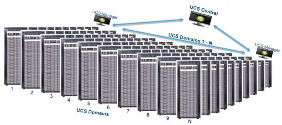 Cisco UCS Scaling
