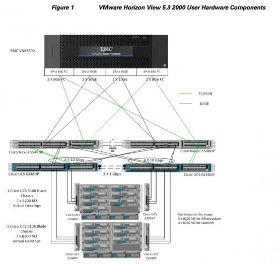 Cisco UCS VDI VSPEX with View