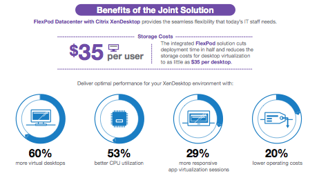 Citrix XenDesktop with FlexPod Datacenter Infographic