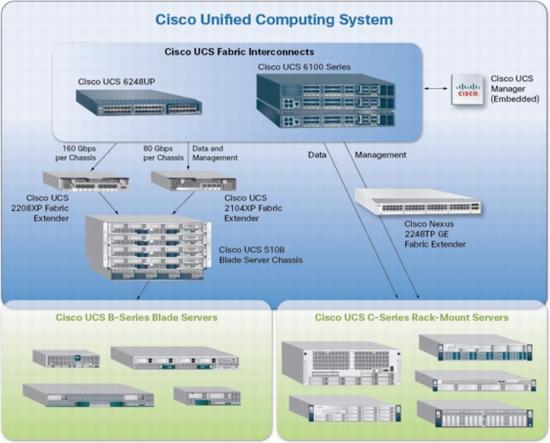 Cisco UCS Components