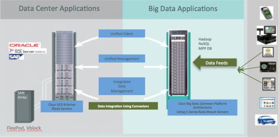 Cisco UCS Common Platform Architecture for Big Data