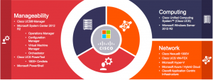 Key Elements of Cisco UCS Integrated Infrastructure