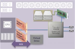 System Link Technology