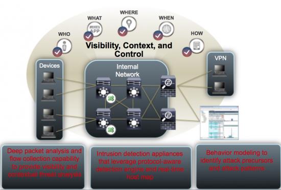 Cisco's Cloud Security Architecture