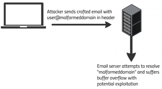 Email_Server_Exploit
