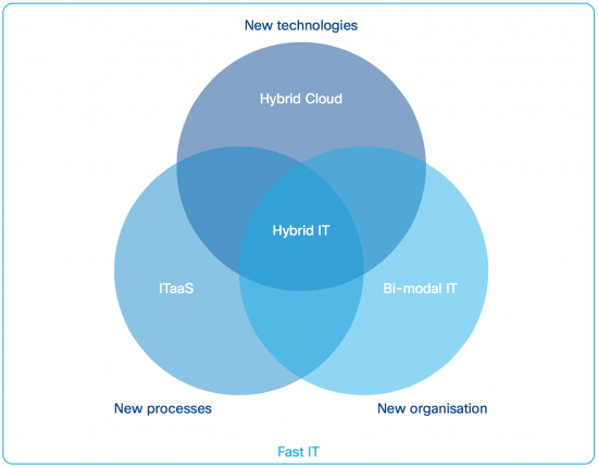 Hybrid IT and Similar concepts