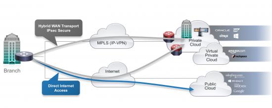 Direct Internet Access