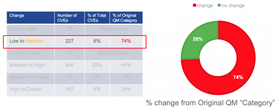 Figure 7– Low to Medium Change