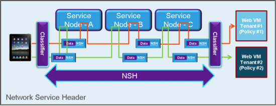 Service Chaing using Network Service Header