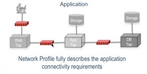 ACI three tier app