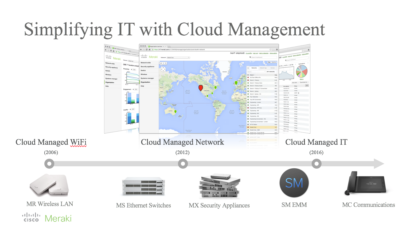 Simplifying IT with Cloud Management