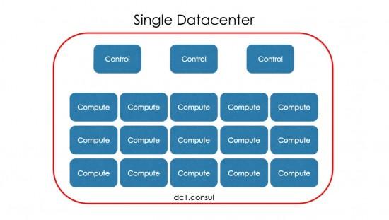 Single Datacenter