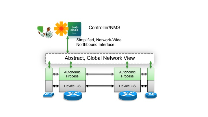 Autonomic Networking: The Vision