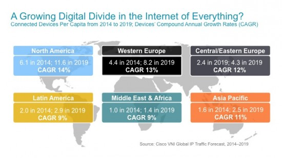 The Emerging Digital Divide
