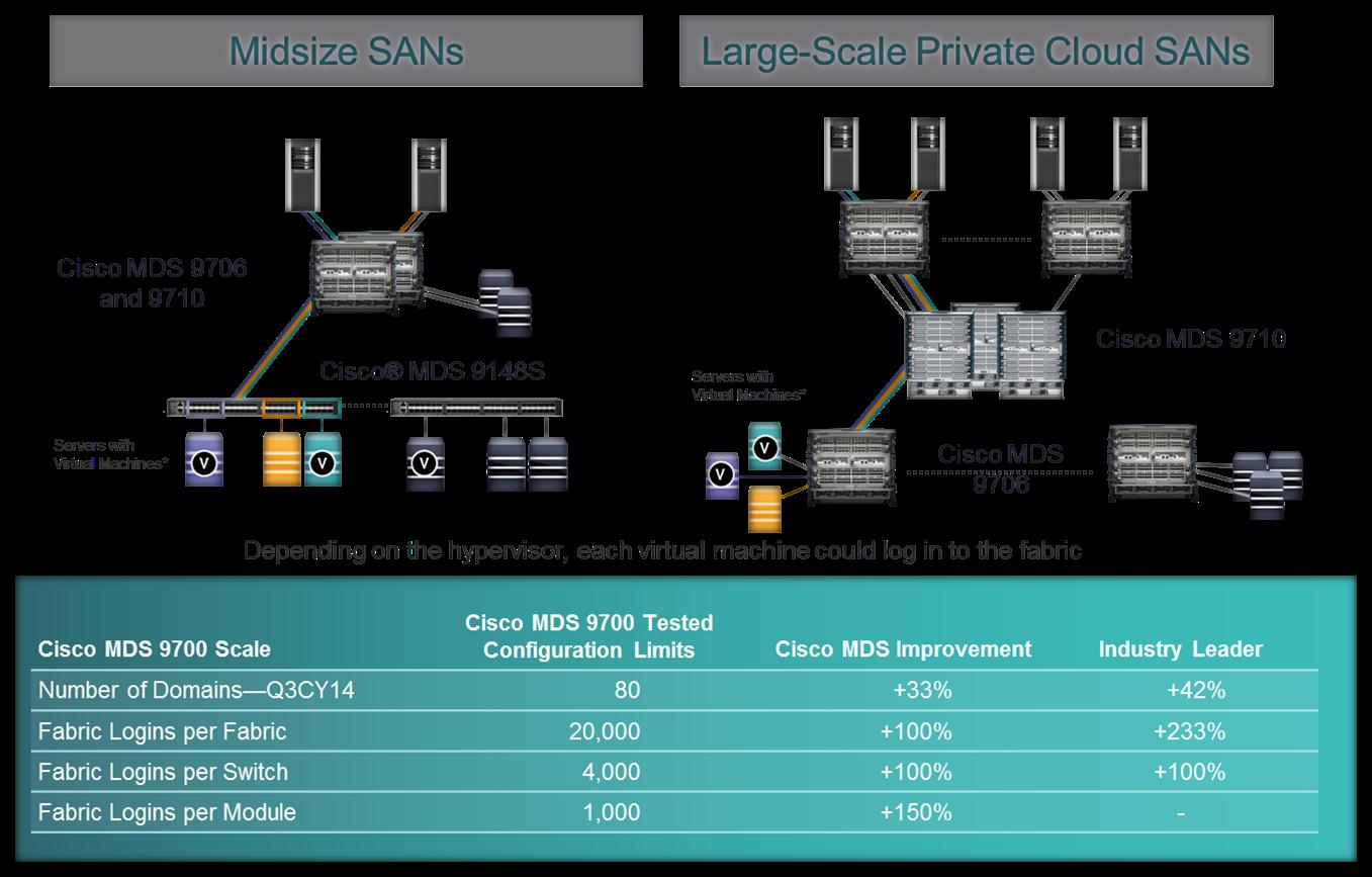 Small SANs to Large SAN Design v1