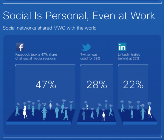 Social is personal