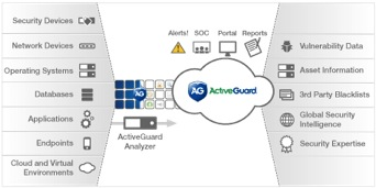 The patented, cloud-based ActiveGuard® Security and Compliance Platform is the technology behind Solutionary Managed Security Services