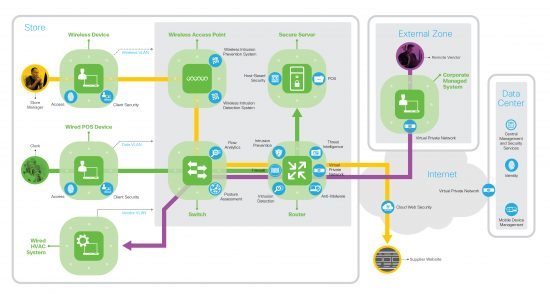 SAFE Architecture Diagram: Credit Card, Manager and Vendor business architecture using required security capabilities