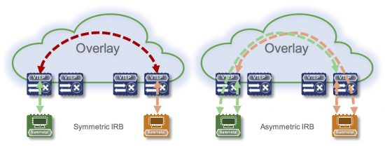 Symmetric IRB / Asymmetric IRB