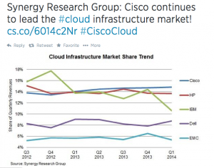 Synergy Research Group _ Cisco Holds off HP in Leadership Battle for Cloud Infrastructure