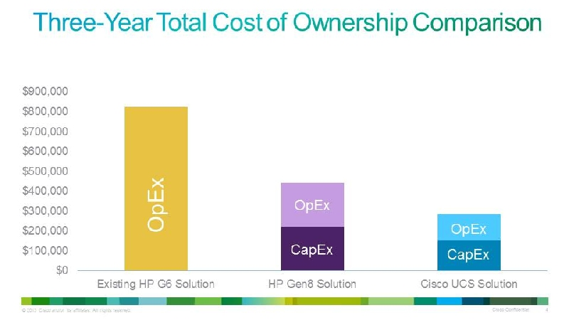 TCO Compare of HP BL460 G6 vs. HP BL460c Gen8 vs Cisco B200 M3