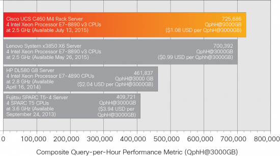 TPCH C460 Results 3000GB