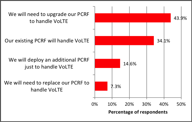 The Impact of VoLTE