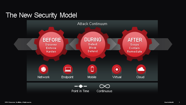 The New Security Model