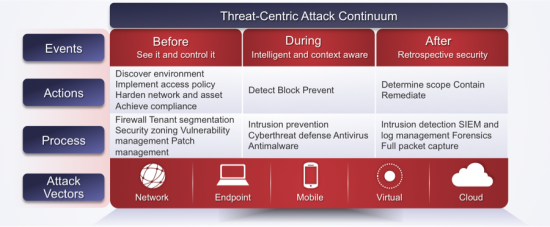 Threat-Centric Attack Continuum