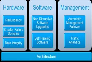 Three Pillars of Reliability