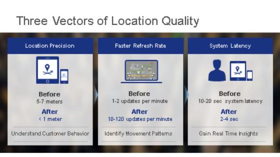 Three Vectos of Location Quality