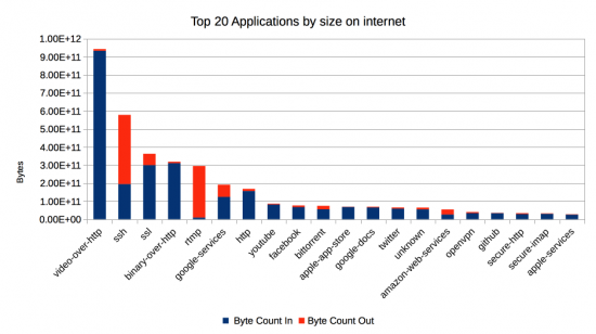Top-20-apps-by-size-internet