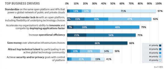 Top Business Drivers OpenStack